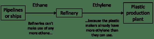 ethane to ethylene 4-17-18