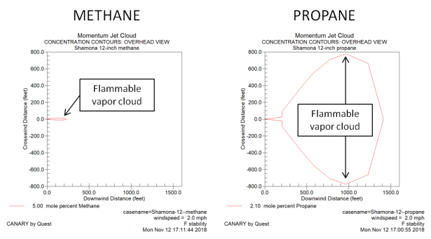 methane vs propane (overhead) 11-17-18