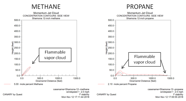 methane vs propane (side view) 11-17-18